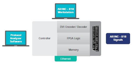 Comprehensive Solution for Building ARINC-818 Systems